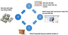 Lazada - Chương trình tiếp thị liên kết